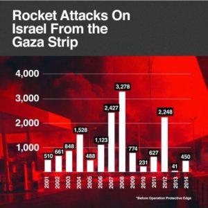 Rocket Attacks on Israel Graph