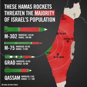 Rocket Types Attacking Israel Graph